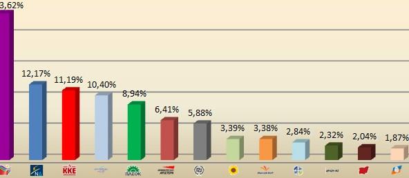 Τι ψήφισαν οι πολίτες του Βύρωνα στις εκλογές της 6ης Μαΐου