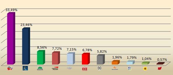 Τι ψήφισαν οι πολίτες του Βύρωνα στις εκλογές της 17ης Ιουνίου
